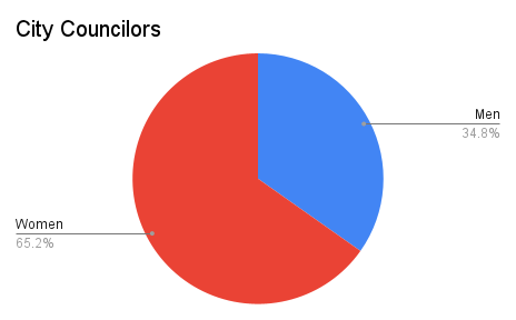 Pie chart showing 65.2% women and 34.8% men as city council members in Broomfield and Denver counties