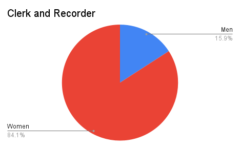 Pie chart showing numbers of women and men clerk and recorders