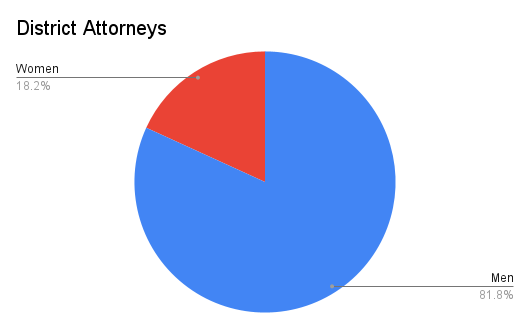 Pie chart showing numbers of women and men district attorneys